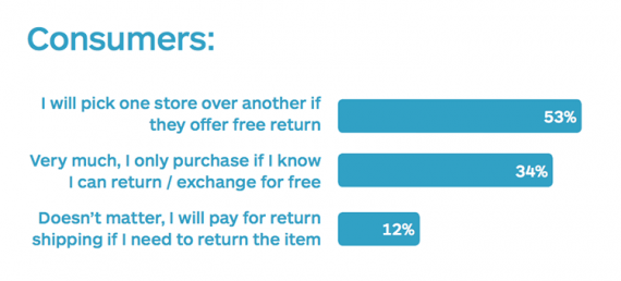 Free returns are important to 87 percent — 53 percent plus 34 percent — of survey respondents. <em>Source: Shippo.</em>